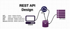 RESTful API design