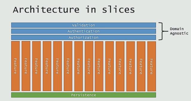slices per feature