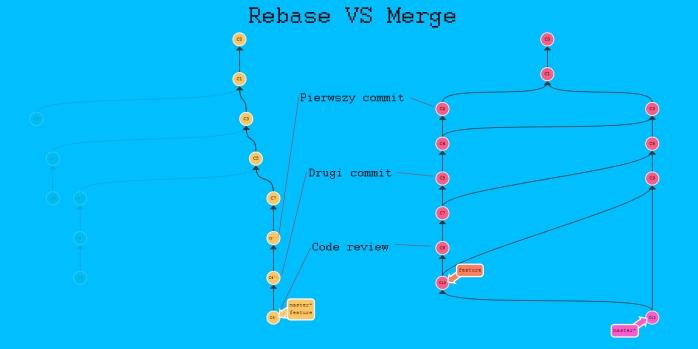 rebase vs merge final screencast