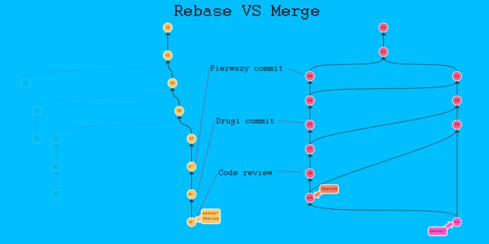 rebase vs merge final screencast