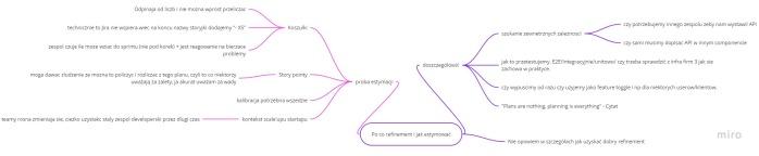 Mind map refinement i estymacje