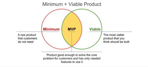 minimum viable product explained